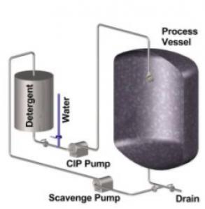 cip-recirculation